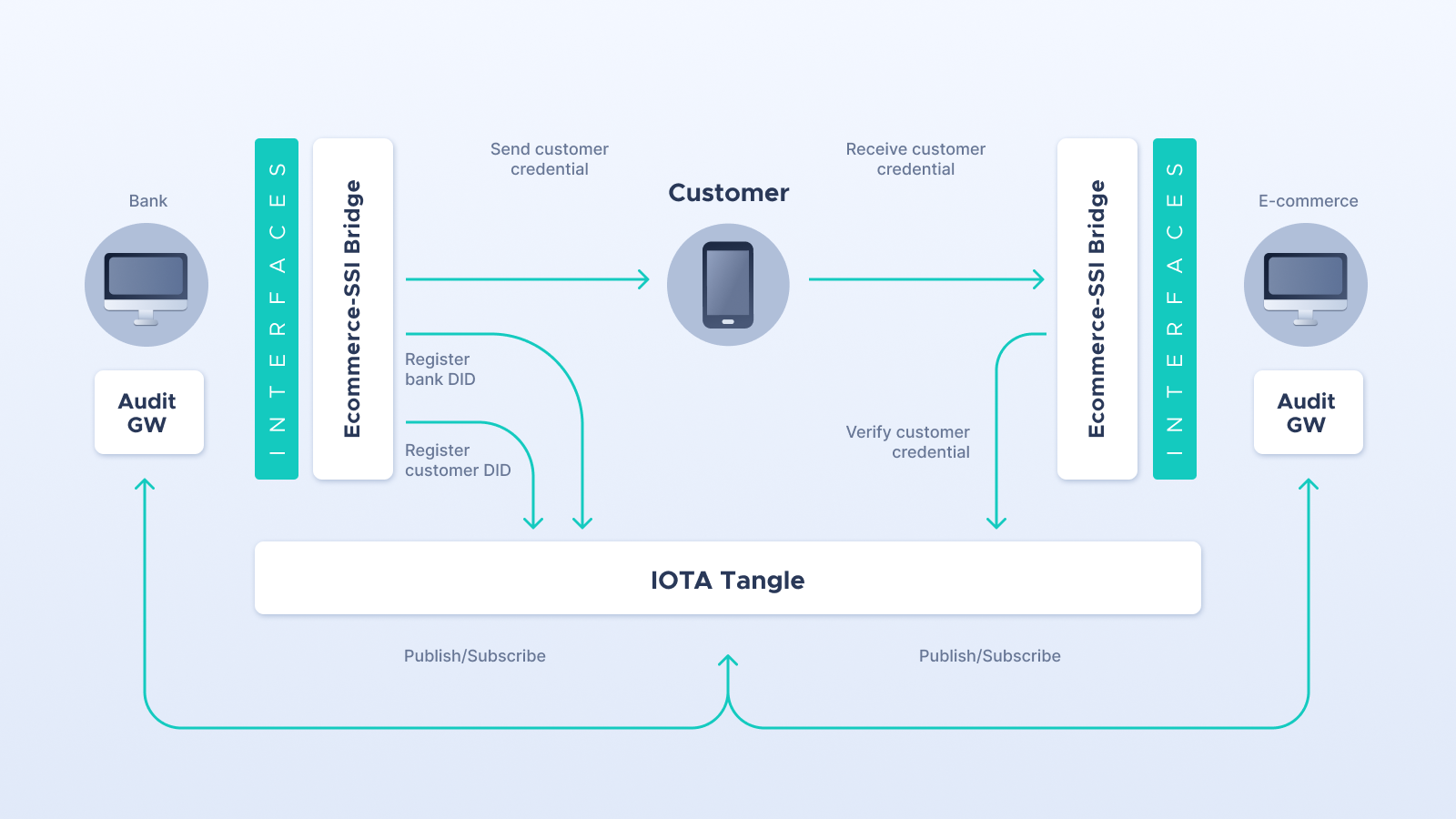 IOTA-ENSURESEC: How to make an impact in the e-commerce ecosystem