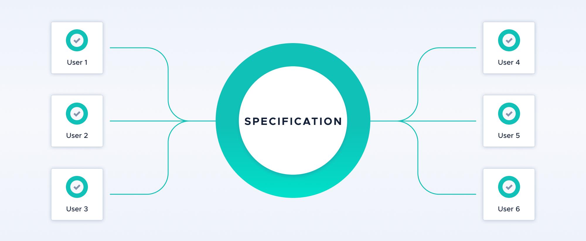 IOTA Standardization Update — November 2020
